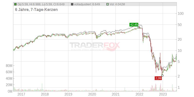 Uniper Se Aktienkurs
