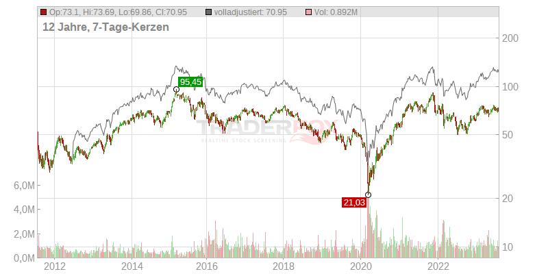 Daimler Ag Aktien