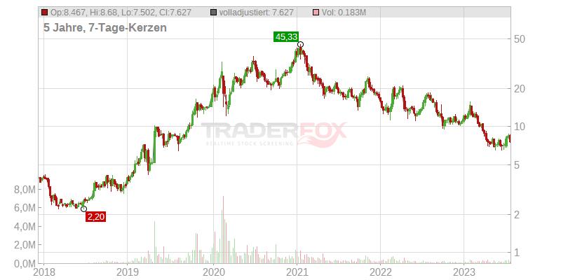 Powercell Sweden Dividende